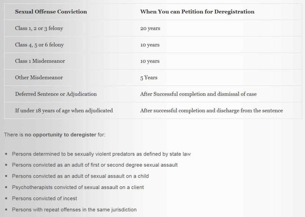 Colorado Sex Offender Deregistration Time Lines - Deadlines